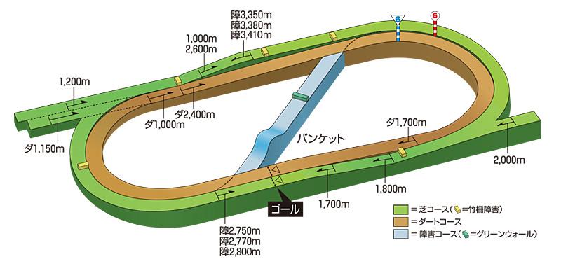 ダート 1150m 福島 福島ダート1150mの傾向データと特徴[2021年版]