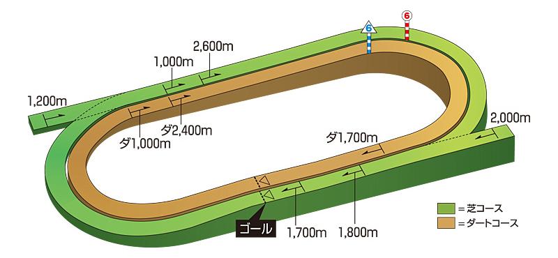 http://www.jra.go.jp/facilities/race/hakodate/course/img/pic_course_3d.jpg