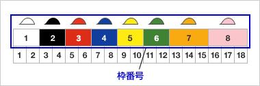 「競馬 枠 とは」の画像検索結果