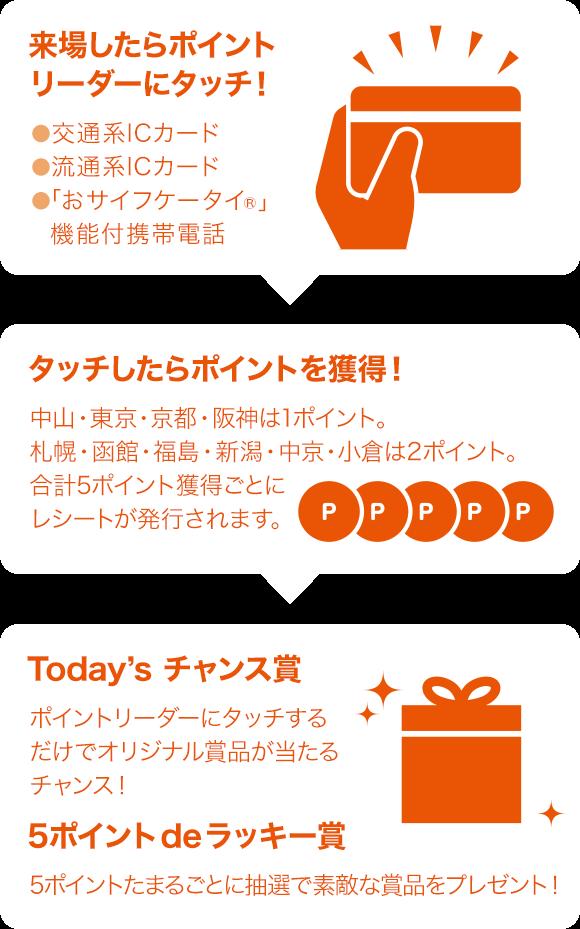 JRA 2017来場ポイントキャンペー...